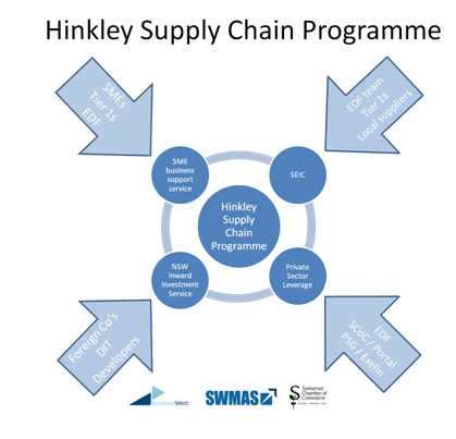 Visual diagram explaining available Hinkley Supply Chain Programme support
