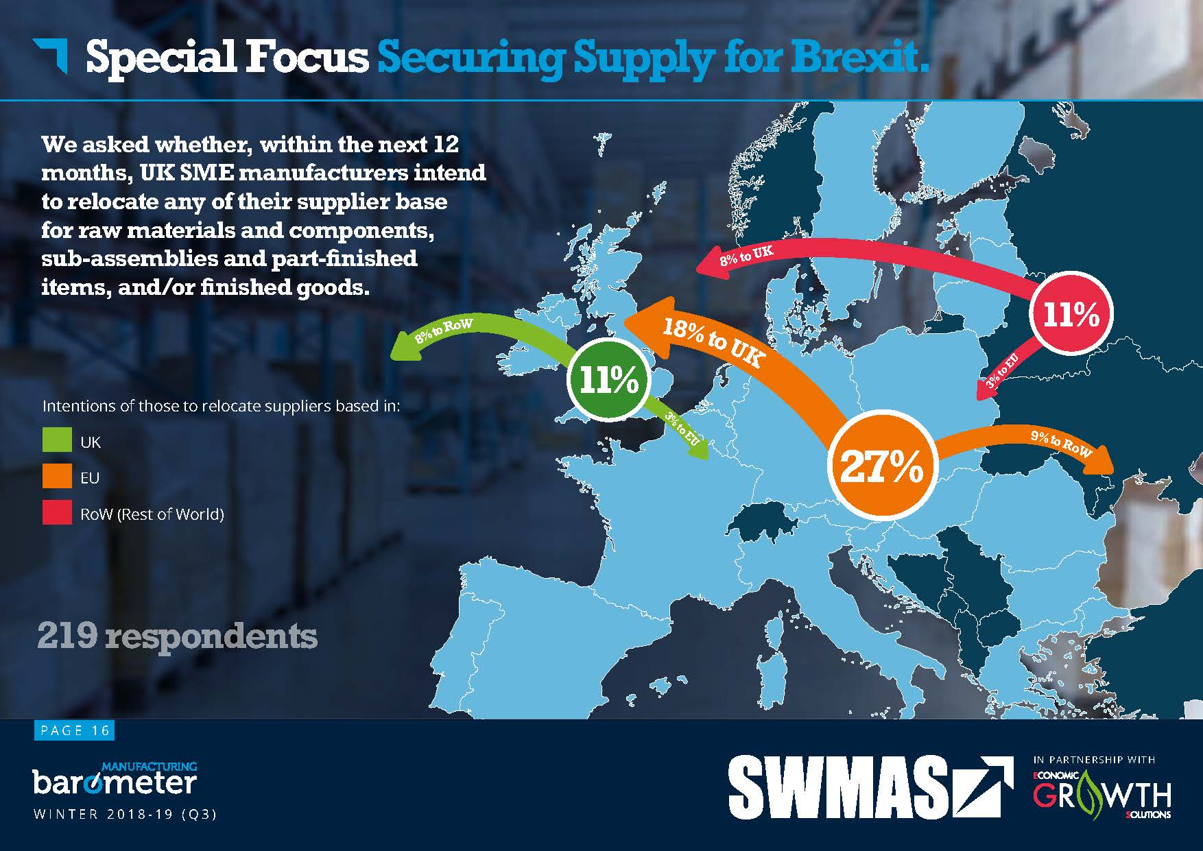 Image showing how UK SME manufacturers want to relocate their supply base in preparation for Brexit